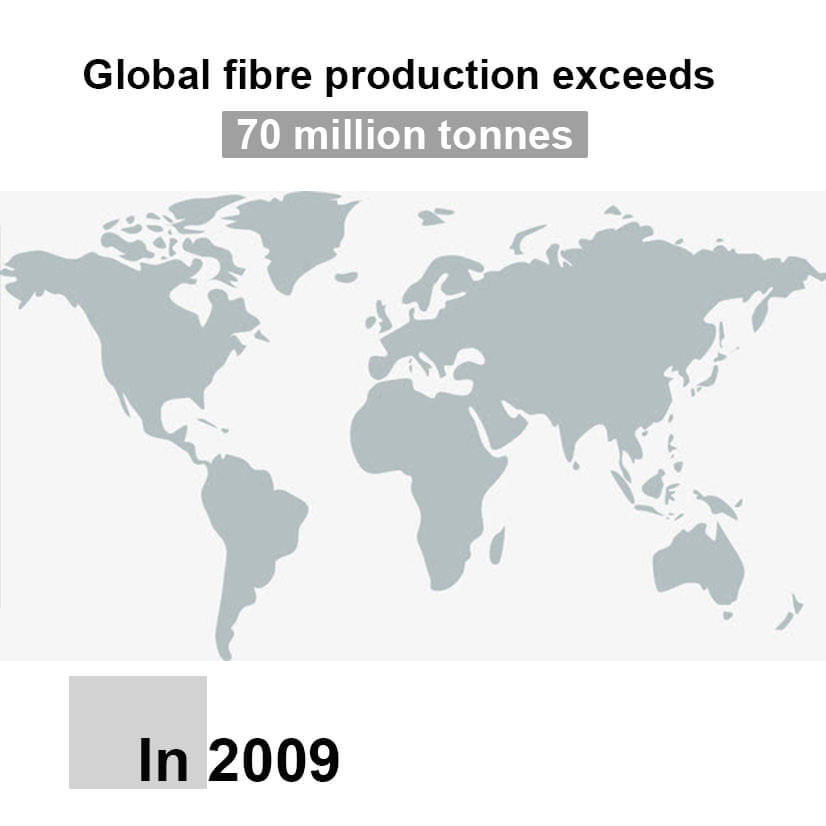 Global Fibre Production Exceeds 70 Million Tonnes In 2009