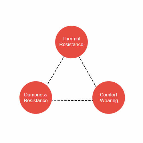 Relationship Between Thermal & Dampness Resistance And Comfort Wearing