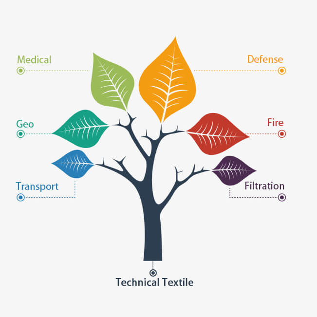 Technical Textile Geo,Medical,Defense,Fire,Transport,Filtration