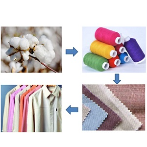 Safety Performance Of Textile