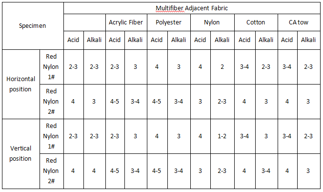 Comparison of Effect of Different Way of Placing Perspiration Rack on Color Fastness to Acid, Alkali of Fabric