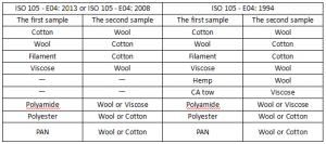 Selection-of-Single-Fiber-Adjacent-Fabric-of-ISO-105-E04(1)