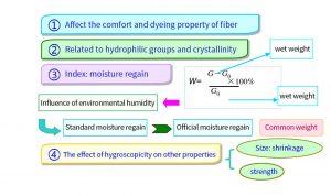 Hygroscopicity of the fiber