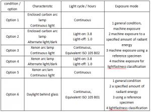 Six test options for AATCC 16