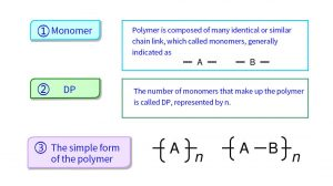 The composition of fiber polymer