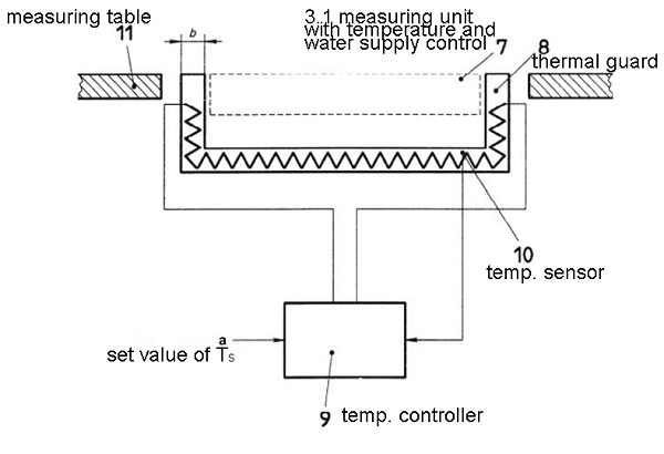 Thermal guard with temperature control