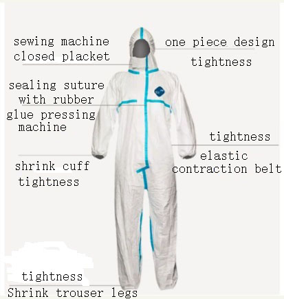 Manufacture of medical protective clothing