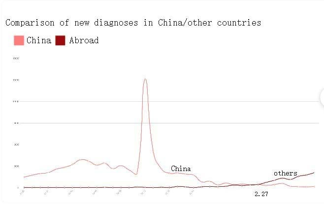 Comparison of new diagnoses in China/other countries