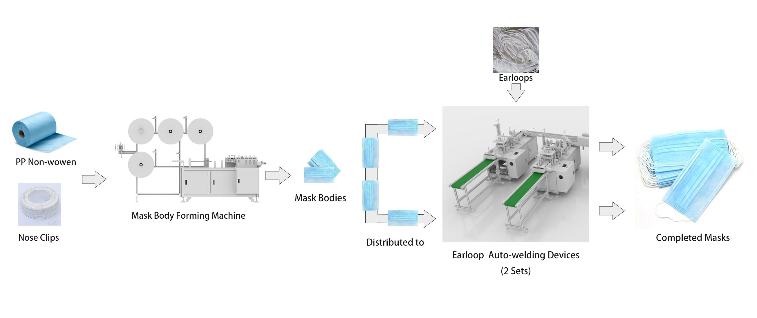 TM100 Mask Manufacturing Process