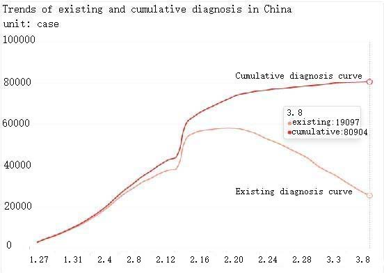 Trends of existing and cumulative diagnoses number in China