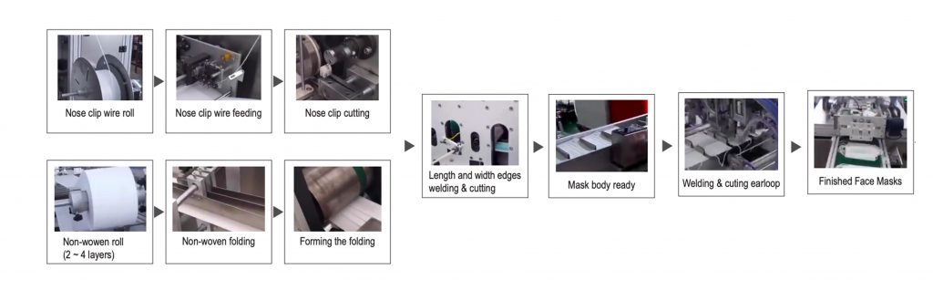automatic-mask-production-line-process