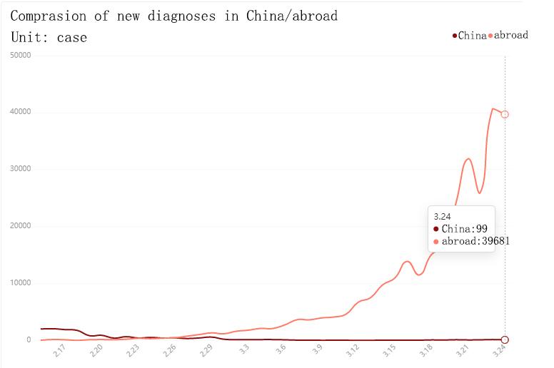 epidemic China and abroad