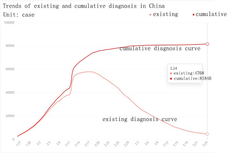epidemic China