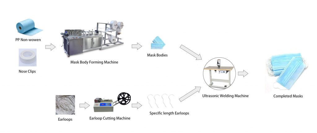mask making machine production line