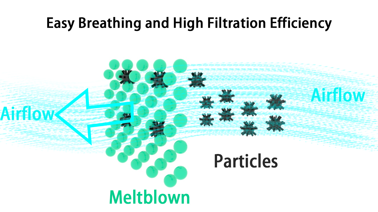 Easy Breathing and high filtration efficiency meltblown